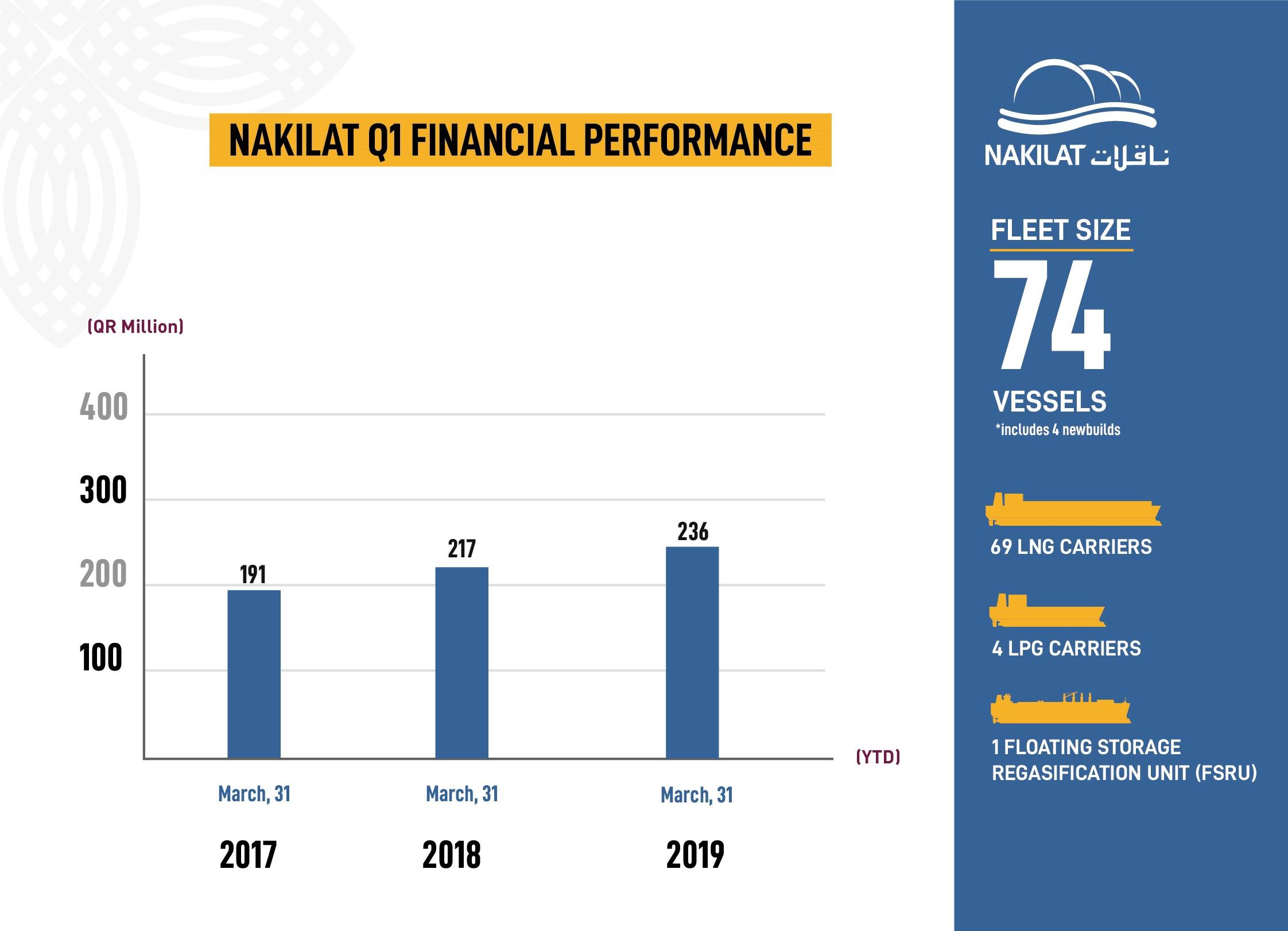 Nakilat reports QAR236 million profit for the first quarter